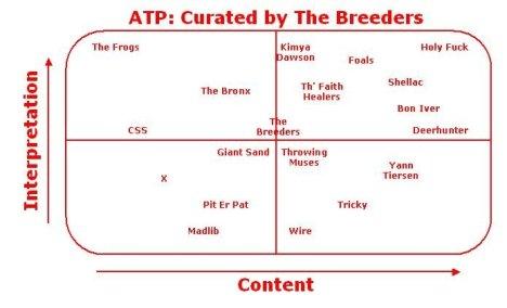 ATP Breeders