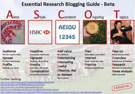 Essential Research blogging guide