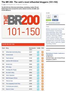 The Brand Republic top 200 influential bloggers
